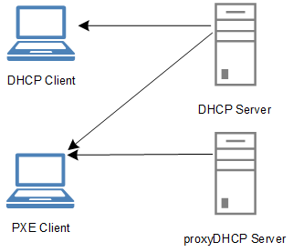 https://commons.wikimedia.org/wiki/File:DHCP_vs_proxyDHCP_Server.png